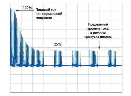 Диаграмма выходных токовых импульсов при номинальной нагрузке (слева) и в дежурном режиме (справа)