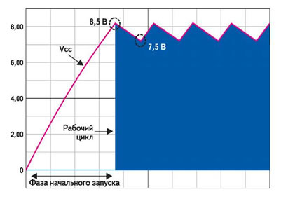 Диаграмма работы динамического источника внутреннего напряжения