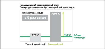 Температура плавления спеченного соединительного слоя в 6 раз выше максимальной рабочей температуры