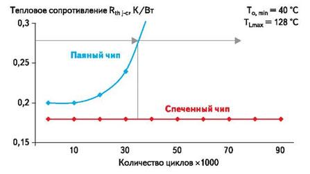 Стойкость к термоциклированию паяного и спеченного соединения чипов