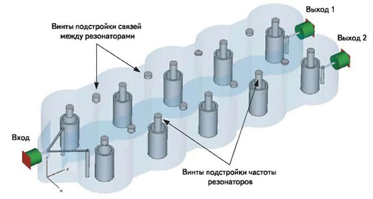 Рис. 3. Трехмерная модель диплексера