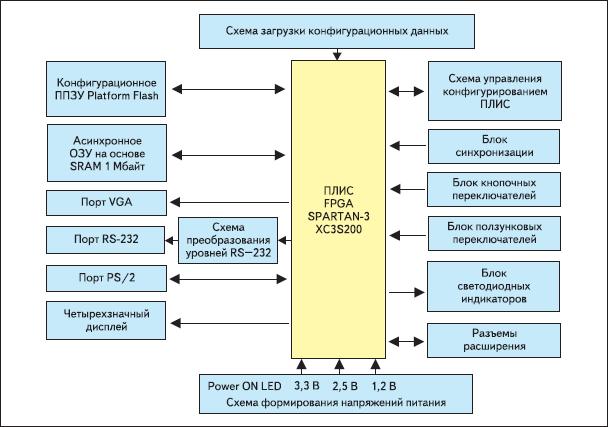 Структурная схема инструментального модуля Spartan-3 Starter Kit