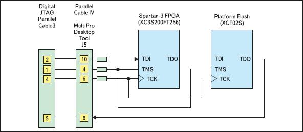 Цепочка периферийного сканирования инструментального модуля Spartan-3 Starter Board