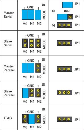 Расположение перемычек для каждого режима конфигурирования ПЛИС XC3S200 в инструментальном модуле Spartan-3 Starter Board