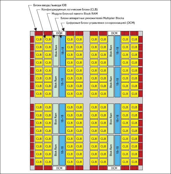 Структурное представление обобщенной архитектуры ПЛИС семейства Spartan-3