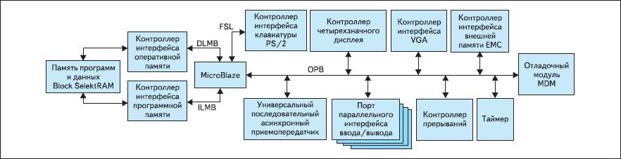 Структура микропроцессорной системы, реализуемой на Spartan-3 Starter Board в рамках тестового проекта