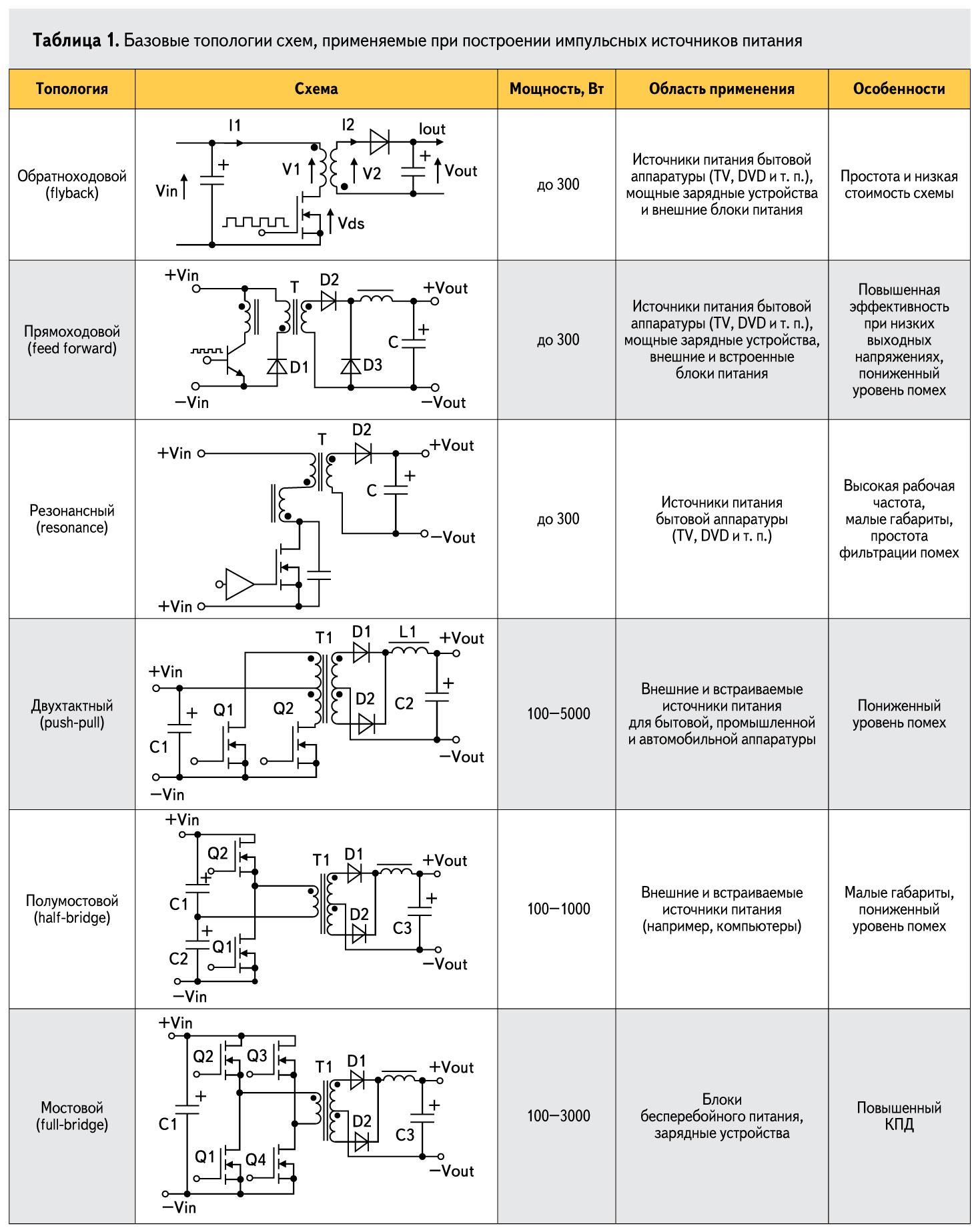 Базовые топологии схем, применяемые при построении импульсных источников питания