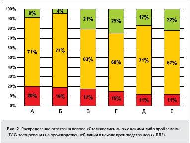 Рис. 2. Распределение ответов на вопрос «Сталкивались ли вы с какими-либо проблемами JTAG-тестирования на производственной линии в начале производства новых ПП?»