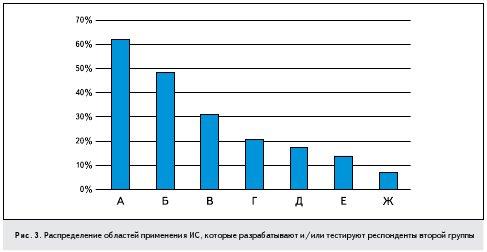 Рис. 3. Распределение областей применения ИС, которые разрабатывают и/или тестируют респонденты второй группы