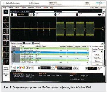 Рис. 2. Визуализация протокола JTAG осциллографом Agilent Infiniium 9000