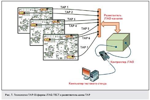 Рис. 1. Технология TAP-Di фирмы JTAG.TECT и разветвитель шины ТАР