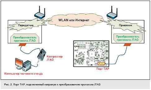 Рис. 2. Порт ТАР, подключенный напрямую к преобразователю протокола JTAG