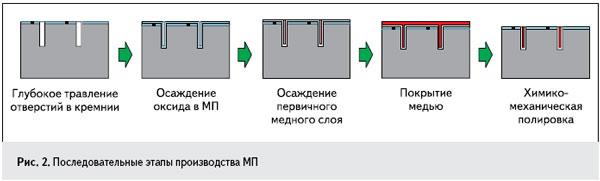 Рис. 2. Последовательные этапы производства МП