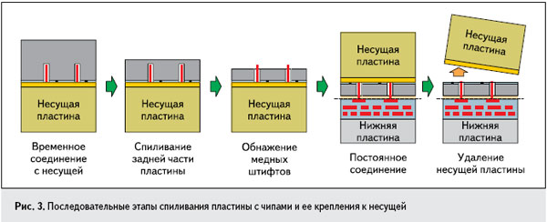 Рис. 3. Последовательные этапы спиливания пластины с чипами и ее крепления к несущей