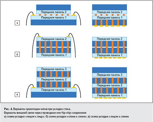 Рис. 4. Варианты ориентации чипов при укладке стека. Варианты внешней связи через проводные или flip-chip соединения: а) схема укладки «лицом к лицу»; б) схема укладки «спина к спине»; в) схема укладки «лицом к спине»