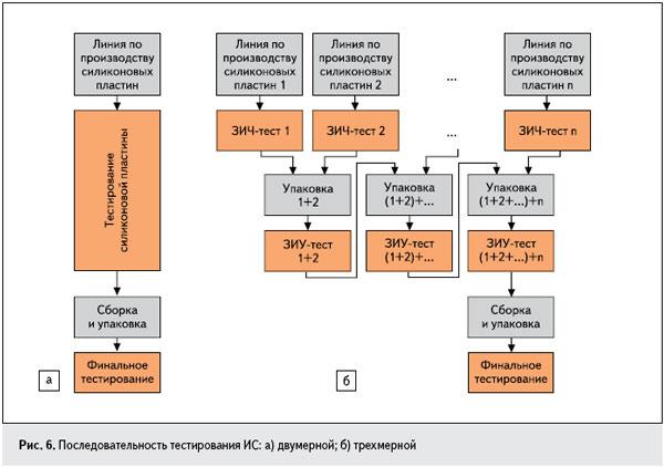 Рис. 6. Последовательность тестирования ИС: а) двумерной; б) трехмерной