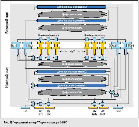 Рис. 13. Упрощенный пример ТП-архитектуры для 3-МИС