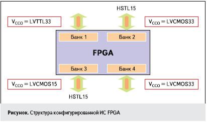Рисунок. Структура конфигурированной ИС FPGA