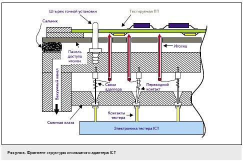 Рисунок. Фрагмент структуры игольчатого адаптера ICT