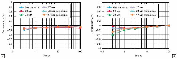 Зависимость погрешности измерений от расстояния до магнита PTB и тока нагрузки