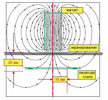 Магнитное поле без экранирования