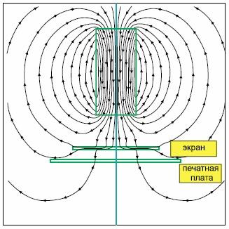 Магнитное поле с плоским экраном