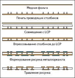 Схема формирования межсоединений в LCР-панелях