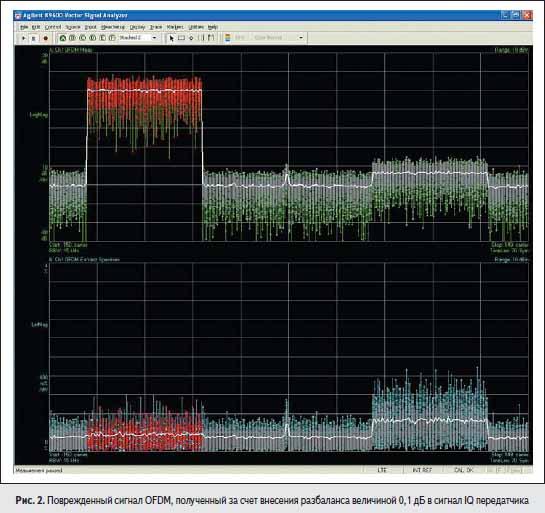 Поврежденный сигнал OFDM, полученный за счет внесения разбаланса величиной 0,1 дБ в сигнал IQ передатчика