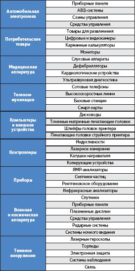 Примеры использования гибких печатных плат