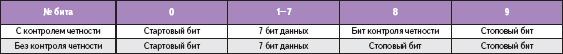 Передача символа ASCII-кода