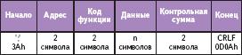 Структура сообщения в формате ASCII