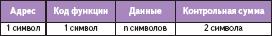 Структура сообщения в формате RTU