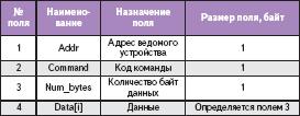 Структура буфера данных для передачи
