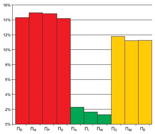Типовая гистограмма влияния коэффициентов