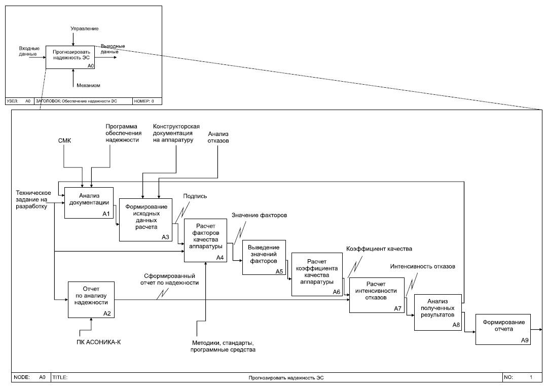 Модель процесса прогнозирования надежности ЭС