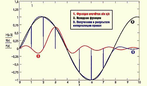 Рис. 5. Интерполяция sin x/x в пакете MathCad