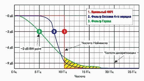Рис. 6. Фильтры нижних частот, описывающие АЧХ осциллографа