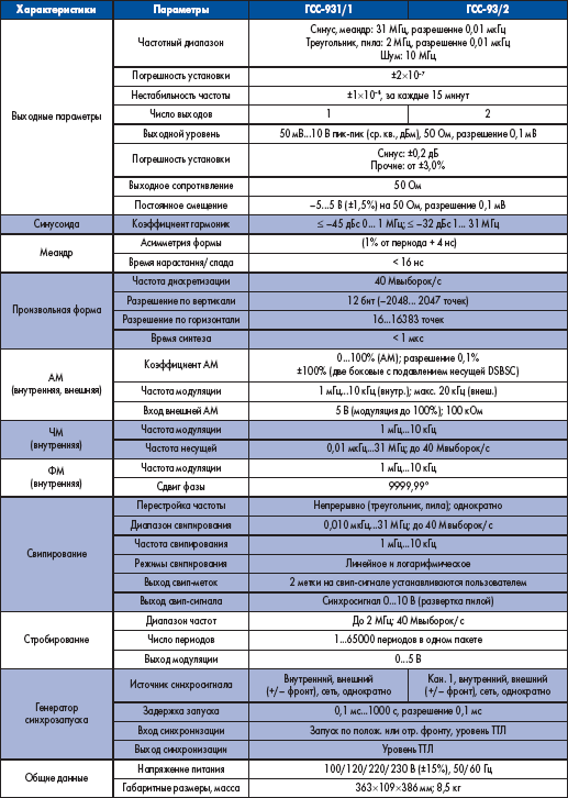 Подробные технические характеристики генераторов А-КИП ГСС-93/1 и ГСС-93/2