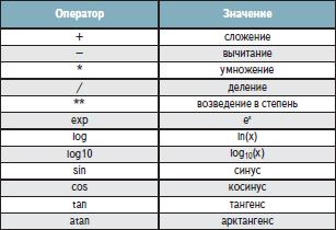 Разрешенные операторы и функции для выражений PSpice Optimizer