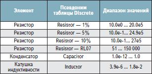 Диапазон значений для таблиц дискретных значений