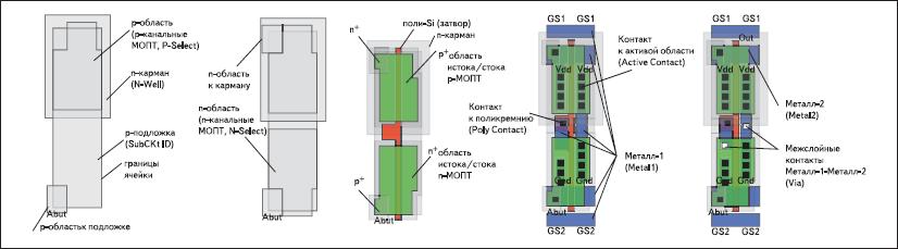 КМОП-инвертор в L-Edit САПР Tanner EDA