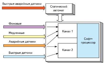 Модернизация варианта № 3