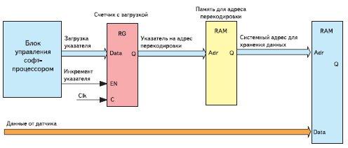Блок-схема вычислительного узла, выполняющего команду пересылки данных по адресу, находящемуся в памяти, на адрес которой указывает содержимое регистра операнда