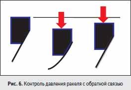 Контроль давления ракеля с обратной связью