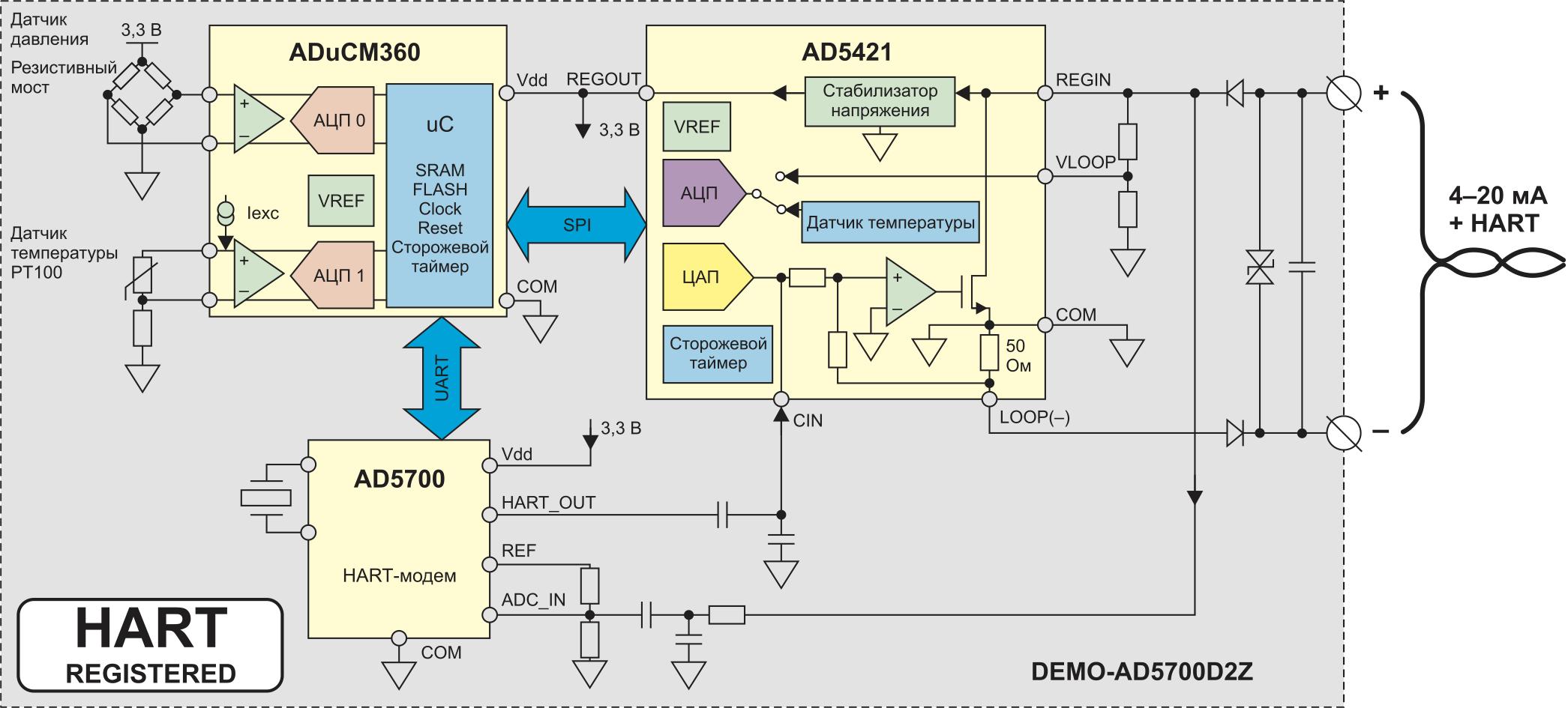 Структурная схема прибора промышленной автоматики с интерфейсом HART