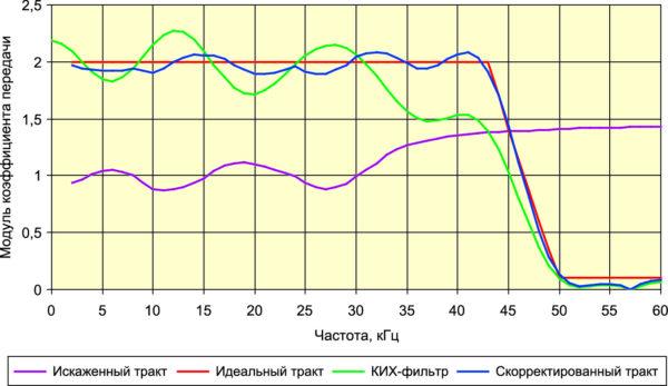 АЧХ трактов и корректирующего КИХ-фильтра