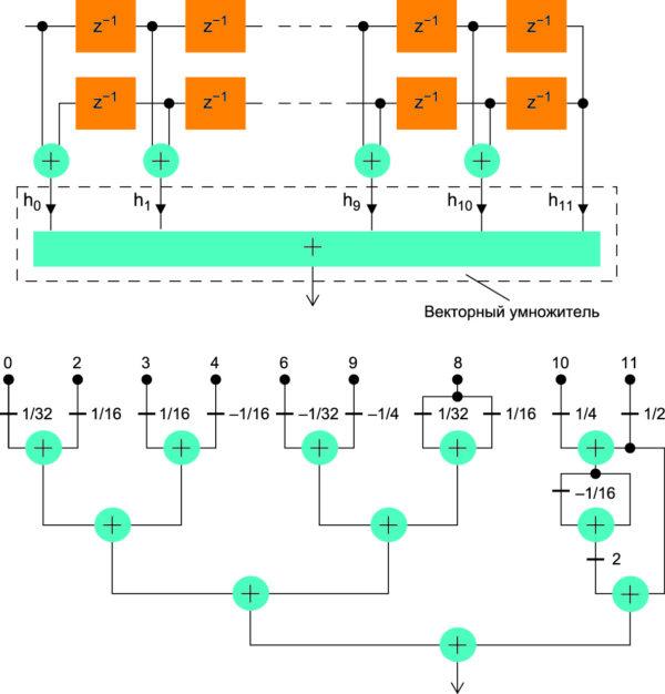 Прямая структура КИХ-фильтра с ЛФЧХ (а) и его векторный умножитель на сумматорах и элементах сдвига (б)