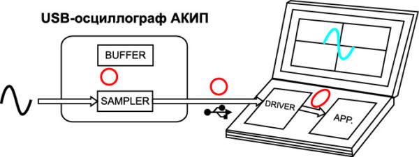 Схема «потоковой» оцифровки