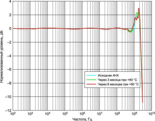 АЧХ пробника N2797A при разных температурах
