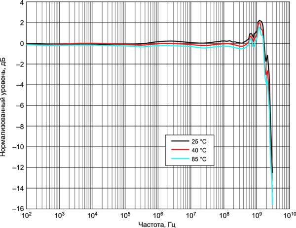 Изменение АЧХ пробника N2797A при +90 °C за шесть месяцев